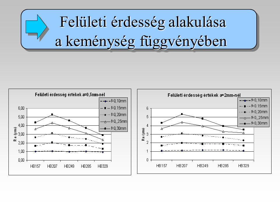 Felületi érdesség alakulása Felületi érdesség alakulása a keménység függvényében Felületi érdesség alakulása Felületi érdesség alakulása a keménység f