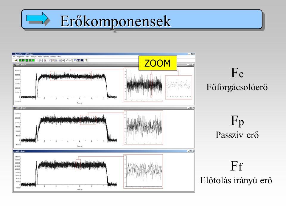 F c Főforgácsolóerő F p Passzív erő F f Előtolás irányú erő Erőkomponensek Erőkomponensek F c, N F p, N F f, N ZOOM