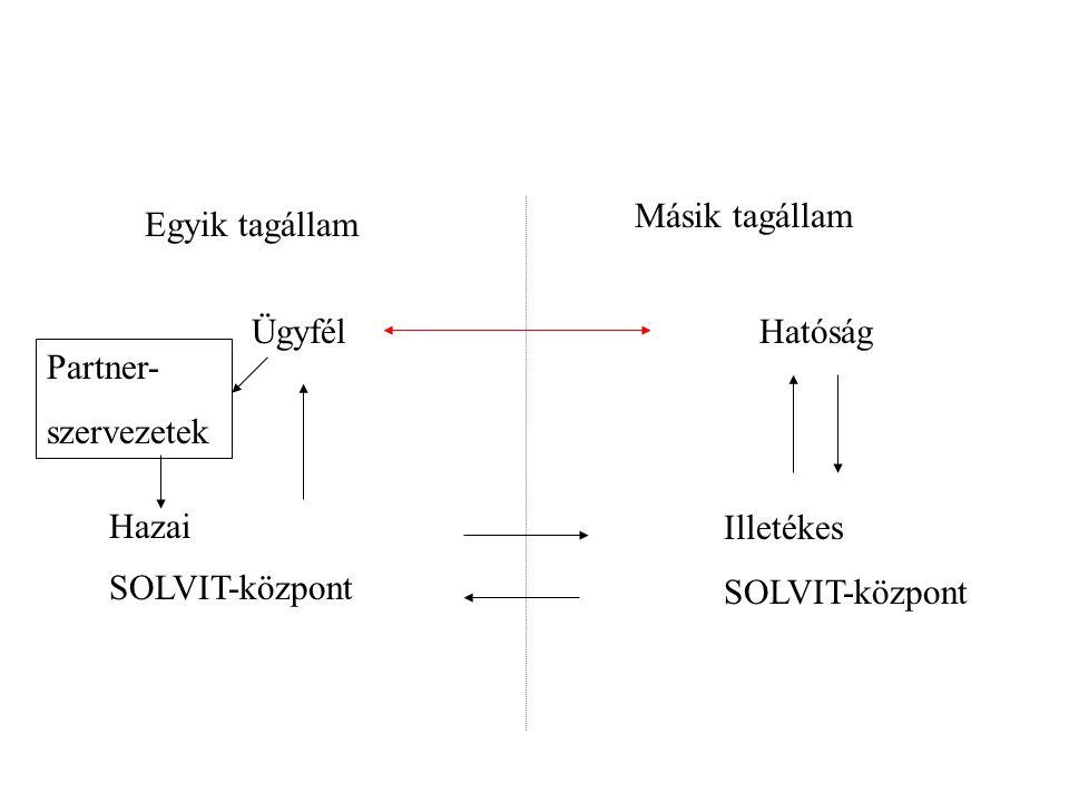 Partner- szervezetek ÜgyfélHatóság Hazai SOLVIT-központ Illetékes SOLVIT-központ Egyik tagállam Másik tagállam