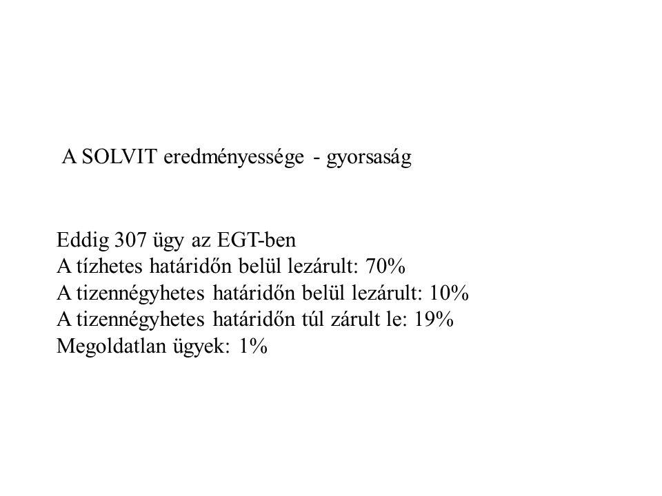 A SOLVIT eredményessége - gyorsaság Eddig 307 ügy az EGT-ben A tízhetes határidőn belül lezárult: 70% A tizennégyhetes határidőn belül lezárult: 10% A