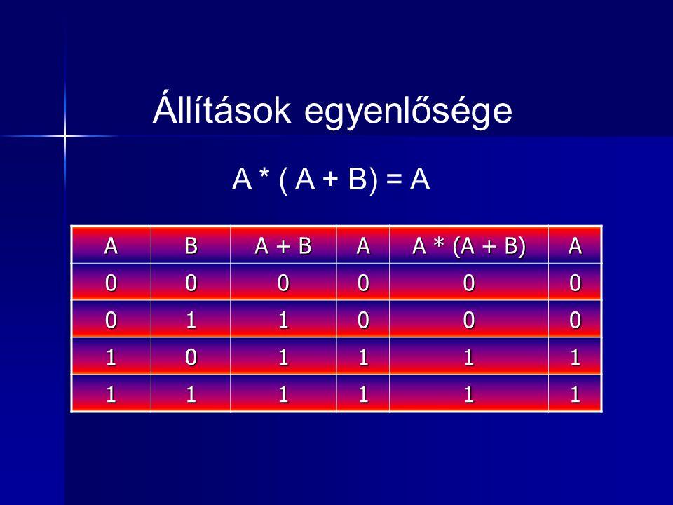 Állítások egyenlősége AB A + B A A * (A + B) A 000000 011000 101111 111111 A * ( A + B) = A