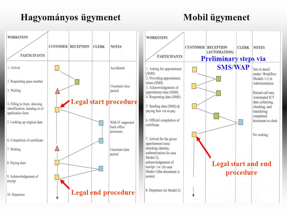 Hagyományos ügymenetMobil ügymenet Legal start procedure Legal start and end procedure Legal end procedure Preliminary steps via SMS/WAP