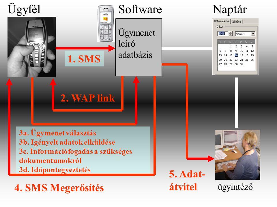 NaptárÜgyfél ügyintéző Ügymenet leíró adatbázis Software 1.