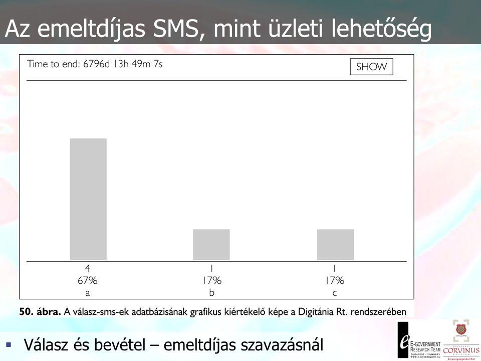 Az emeltdíjas SMS, mint üzleti lehetőség  Automatizált válasz és statisztika