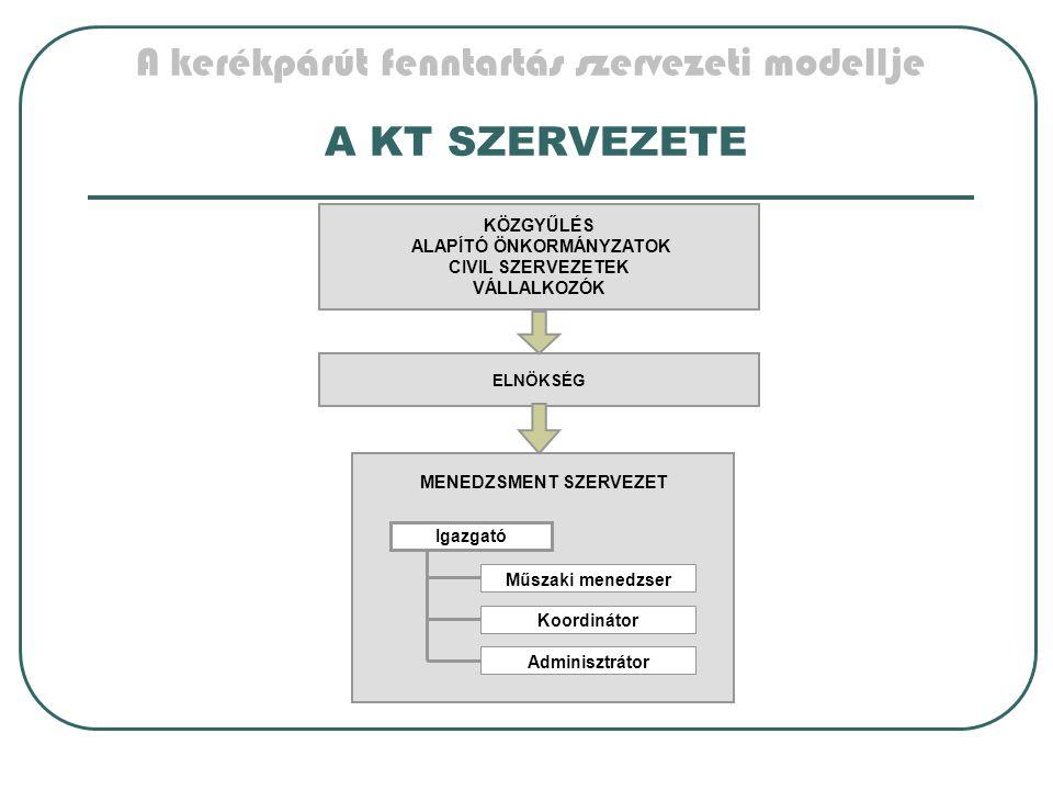 A kerékpárút fenntartás szervezeti modellje A KT SZERVEZETE KÖZGYŰLÉS ALAPÍTÓ ÖNKORMÁNYZATOK CIVIL SZERVEZETEK VÁLLALKOZÓK ELNÖKSÉG MENEDZSMENT SZERVEZET Igazgató Műszaki menedzser Adminisztrátor Koordinátor