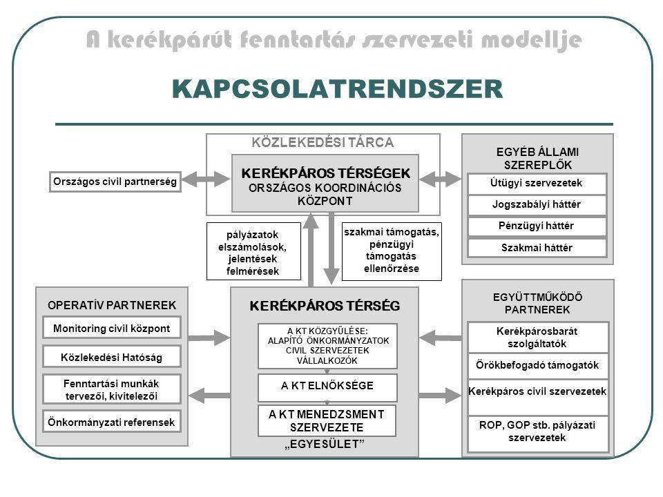 """A kerékpárút fenntartás szervezeti modellje KAPCSOLATRENDSZER OPERATÍV PARTNEREK EGYÜTTMŰKÖDŐ PARTNEREK KERÉKPÁROS TÉRSÉG """"EGYESÜLET A KT MENEDZSMENT SZERVEZETE KÖZLEKEDÉSI TÁRCA A KT KÖZGYŰLÉSE: ALAPÍTÓ ÖNKORMÁNYZATOK CIVIL SZERVEZETEK VÁLLALKOZÓK A KT ELNÖKSÉGE KERÉKPÁROS TÉRSÉGEK ORSZÁGOS KOORDINÁCIÓS KÖZPONT Fenntartási munkák tervezői, kivitelezői Közlekedési Hatóság Monitoring civil központ Kerékpárosbarát szolgáltatók Önkormányzati referensek pályázatok elszámolások, jelentések felmérések szakmai támogatás, pénzügyi támogatás ellenőrzése Kerékpáros civil szervezetek Örökbefogadó támogatók ROP, GOP stb."""
