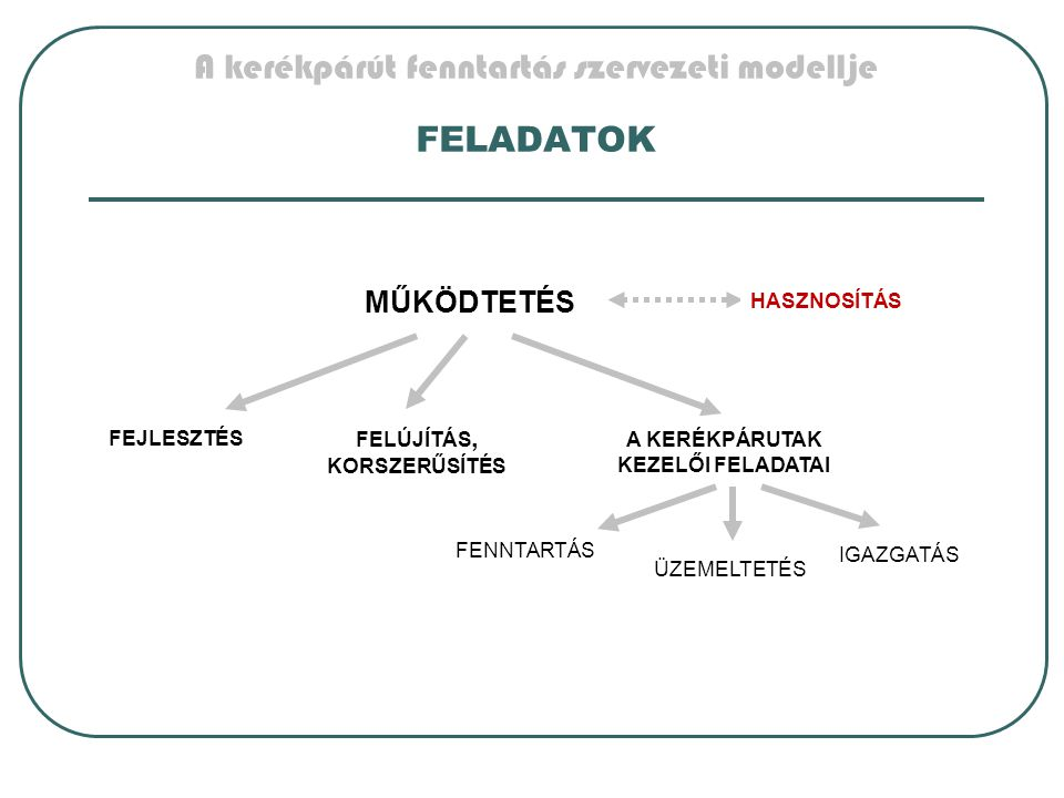 A kerékpárút fenntartás szervezeti modellje FELADATOK FELÚJÍTÁS, KORSZERŰSÍTÉS FEJLESZTÉS MŰKÖDTETÉS FENNTARTÁS ÜZEMELTETÉS A KERÉKPÁRUTAK KEZELŐI FELADATAI IGAZGATÁS HASZNOSÍTÁS