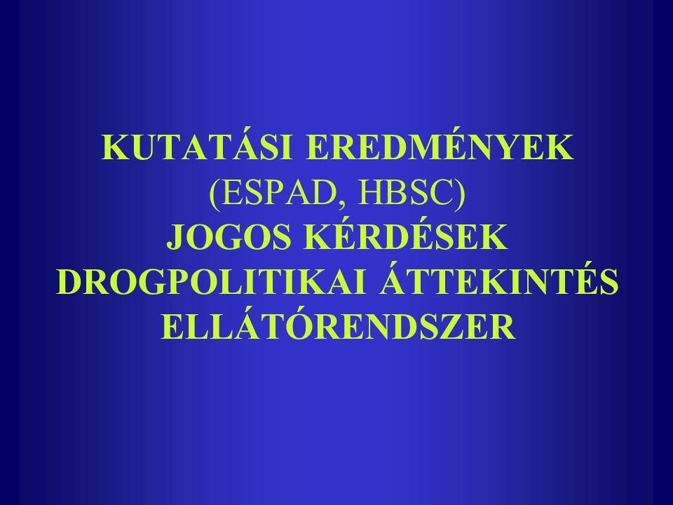 HBSC- Európai ifjúságkutatás Az 1980-as évek elején informális együttműködésként indult (Norvégia, Finnország, Ausztria és Anglia) 1987 óta kiemelt kutatási program 1995-ben csatlakozott Magyarország a kutatáshoz Azóta hazánkban 5 országosan reprezentatív adatfelvétel történt (1985, 1990, 1993, 1997, 2002) Ma 35 európai és észak-amerikai országban végeznek adatfelvételt