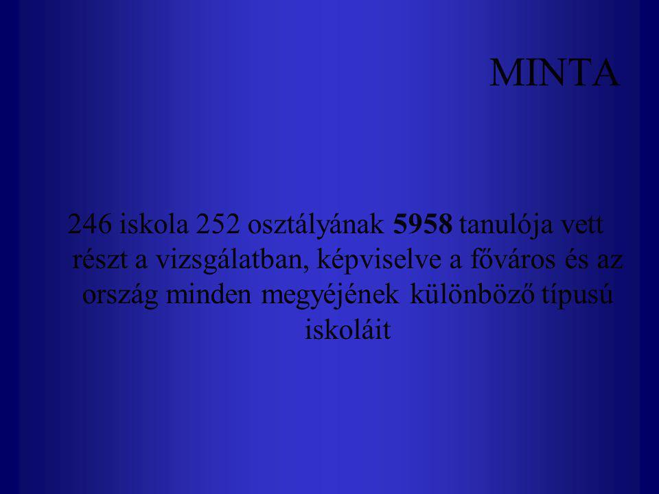 MINTA 246 iskola 252 osztályának 5958 tanulója vett részt a vizsgálatban, képviselve a főváros és az ország minden megyéjének különböző típusú iskolái