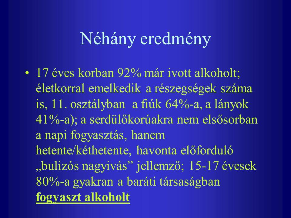 Néhány eredmény 17 éves korban 92% már ivott alkoholt; életkorral emelkedik a részegségek száma is, 11. osztályban a fiúk 64%-a, a lányok 41%-a); a se