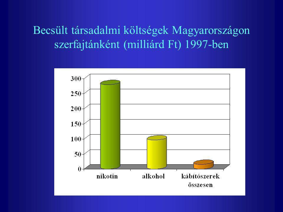 Becsült társadalmi költségek Magyarországon szerfajtánként (milliárd Ft) 1997-ben