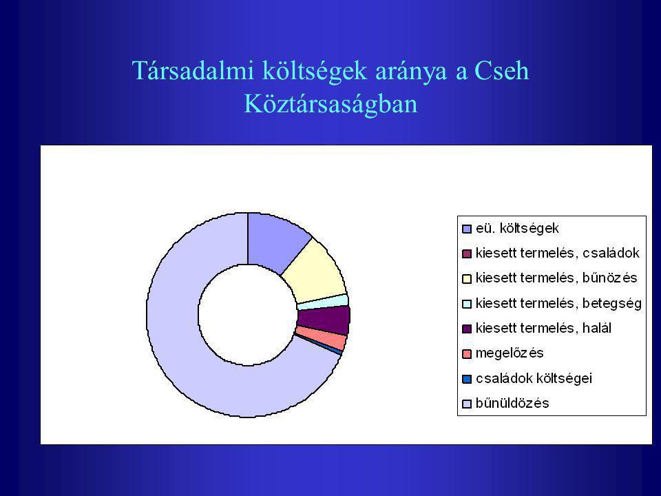 Társadalmi költségek aránya a Cseh Köztársaságban