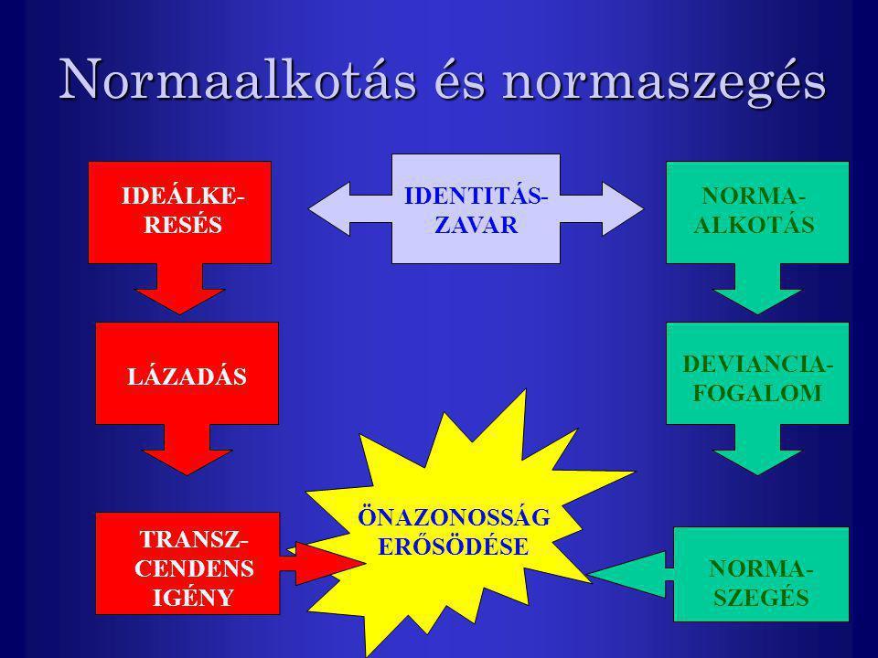 Normaalkotás és normaszegés IDENTITÁS- ZAVAR NORMA- ALKOTÁS DEVIANCIA- FOGALOM NORMA- SZEGÉS ÖNAZONOSSÁG ERŐSÖDÉSE IDEÁLKE- RESÉS LÁZADÁS TRANSZ- CEND