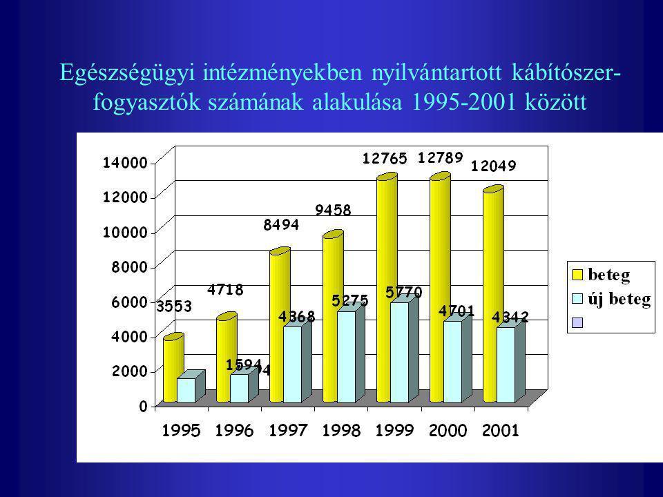 Az ismertté vált kábítószerrel visszaélés bűncselekmények alakulása 1990-2000 között