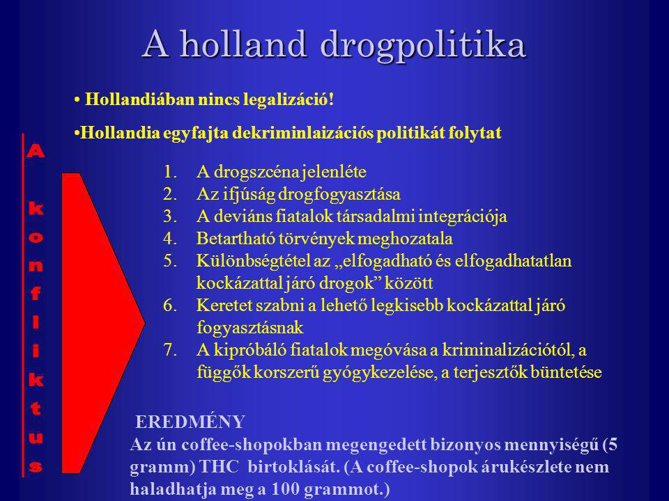 A holland drogpolitika Hollandiában nincs legalizáció! Hollandia egyfajta dekriminlaizációs politikát folytat 1.A drogszcéna jelenléte 2.Az ifjúság dr