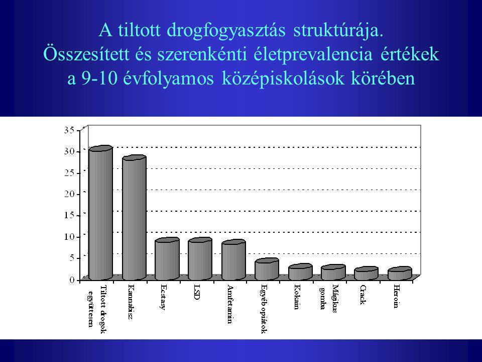 A tiltott drogfogyasztás struktúrája. Összesített és szerenkénti életprevalencia értékek a 9-10 évfolyamos középiskolások körében