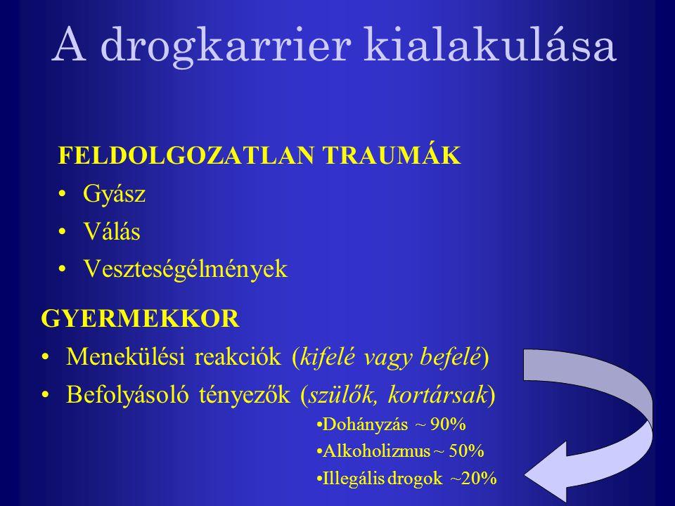 A drogkarrier kialakulása FELDOLGOZATLAN TRAUMÁK Gyász Válás Veszteségélmények GYERMEKKOR Menekülési reakciók (kifelé vagy befelé) Befolyásoló tényezők (szülők, kortársak) Dohányzás ~ 90% Alkoholizmus ~ 50% Illegális drogok ~20%