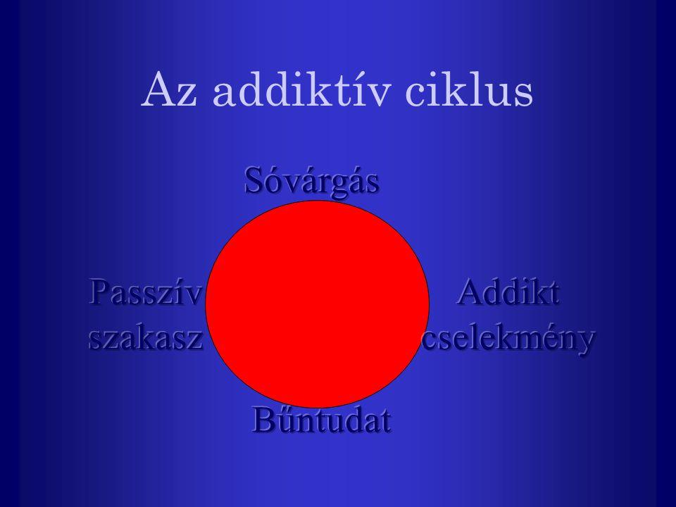 Az addiktív ciklus