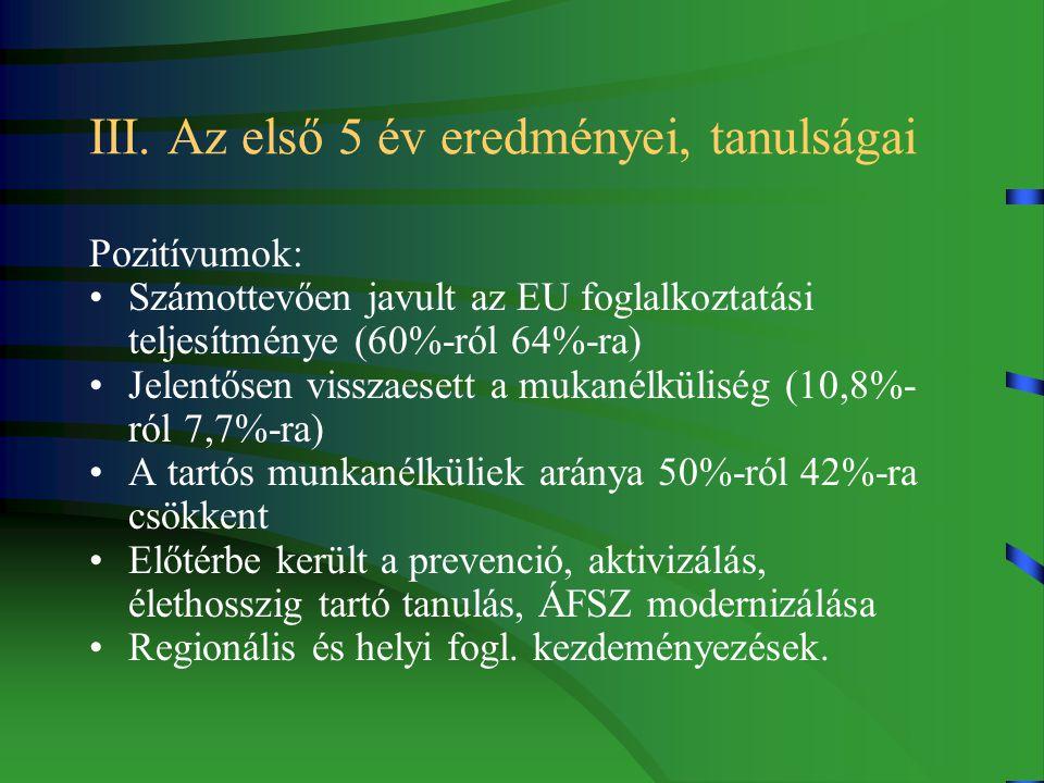 III. Az első 5 év eredményei, tanulságai Pozitívumok: Számottevően javult az EU foglalkoztatási teljesítménye (60%-ról 64%-ra) Jelentősen visszaesett