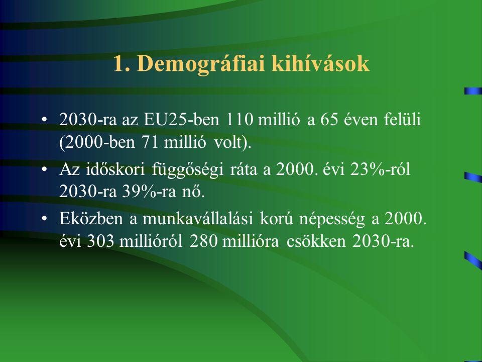 1. Demográfiai kihívások 2030-ra az EU25-ben 110 millió a 65 éven felüli (2000-ben 71 millió volt).