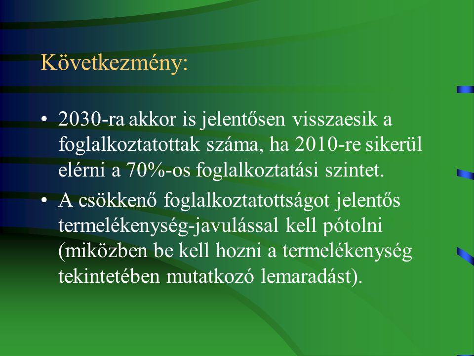 Következmény: 2030-ra akkor is jelentősen visszaesik a foglalkoztatottak száma, ha 2010-re sikerül elérni a 70%-os foglalkoztatási szintet.