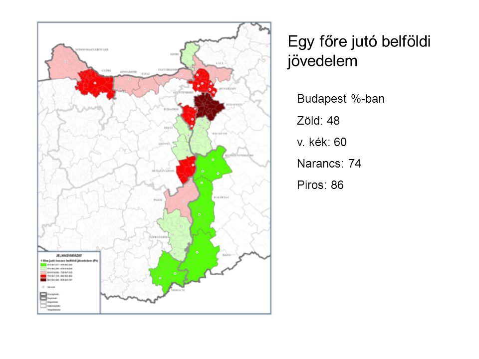 Egy főre jutó belföldi jövedelem Budapest %-ban Zöld: 48 v. kék: 60 Narancs: 74 Piros: 86