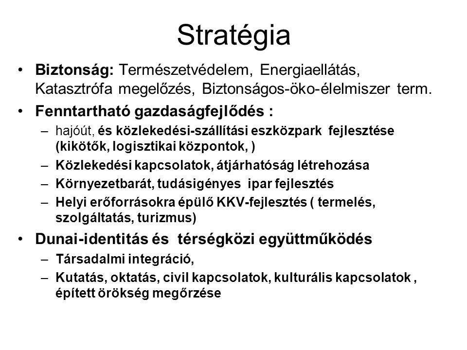 Stratégia Biztonság: Természetvédelem, Energiaellátás, Katasztrófa megelőzés, Biztonságos-öko-élelmiszer term. Fenntartható gazdaságfejlődés : –hajóút