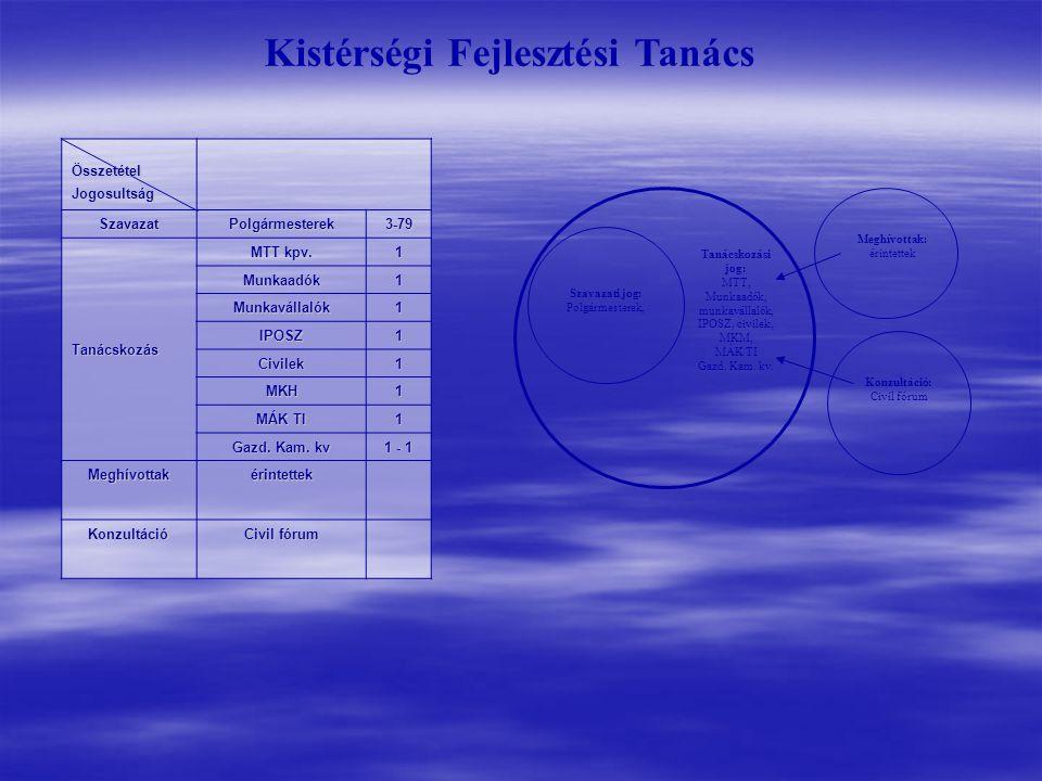 Tanácskozási jog: MTT, Munkaadók, munkavállalók, IPOSZ, civilek, MKM, MÁK TI Gazd.