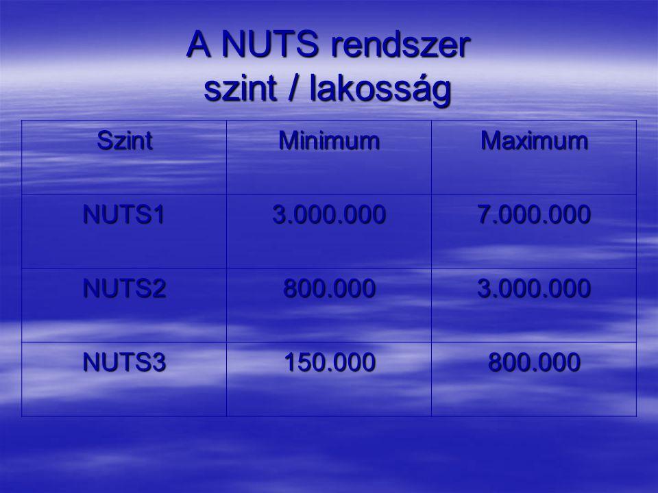 A NUTS rendszer szint / lakosság SzintMinimumMaximum NUTS13.000.0007.000.000 NUTS2800.0003.000.000 NUTS3150.000800.000