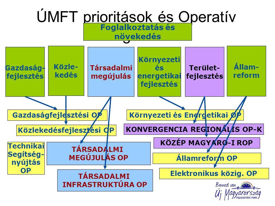 ÚMFT prioritások és Operatív Programok Társadalmi megújulás Gazdaság- fejlesztés Közle- kedés Környezeti és energetikai fejlesztés Állam- reform Terület- fejlesztés Foglalkoztatás és növekedés Gazdaságfejlesztési OP Közlekedésfejlesztési OP Környezeti és Energetikai OP TÁRSADALMI MEGÚJULÁS OP TÁRSADALMI INFRASTRUKTÚRA OP Elektronikus közig.