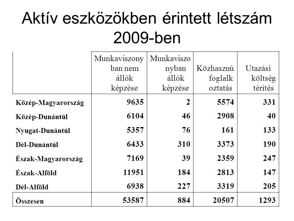 Aktív eszközökben érintett létszám 2009-ben Munkaviszony ban nem állók képzése Munkaviszo nyban állók képzése Közhasznú foglalk oztatás Utazási költség térítés Közép-Magyarország 963525574331 Közép-Dunántúl 610446290840 Nyugat-Dunántúl 535776161133 Dél-Dunántúl 64333103373190 Észak-Magyarország 7169392359247 Észak-Alföld 119511842813147 Dél-Alföld 69382273319205 Összesen 53587884205071293