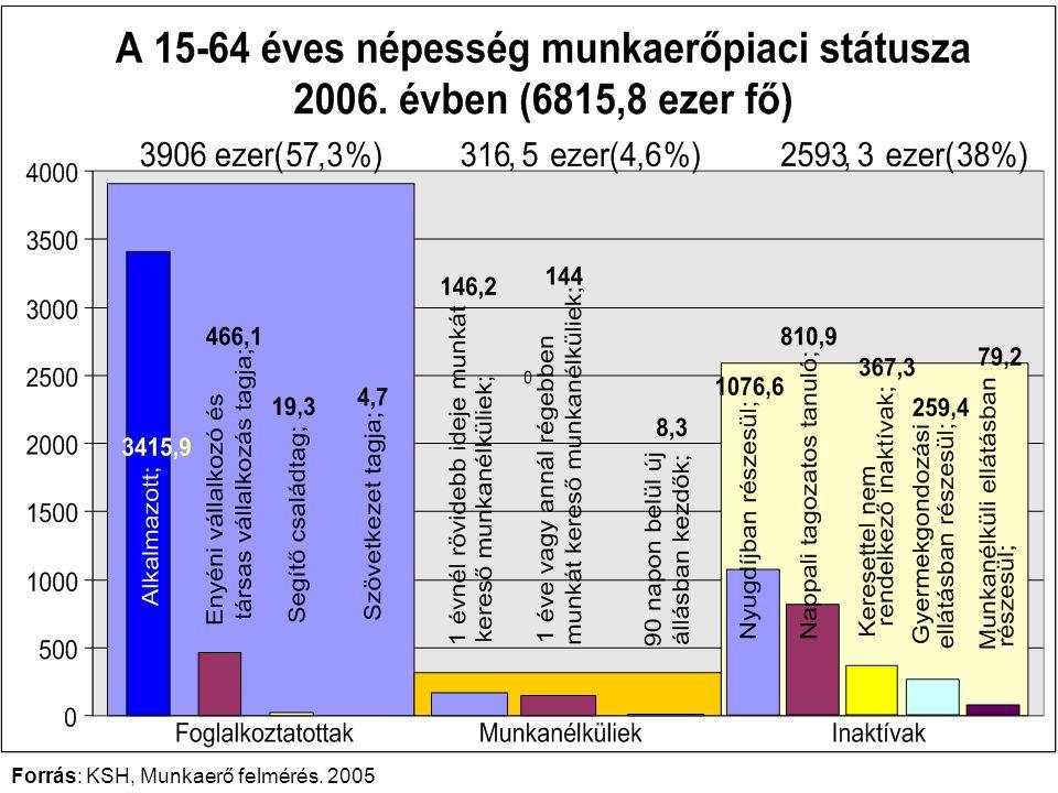 Forrás: KSH, Munkaerő felmérés. 2005