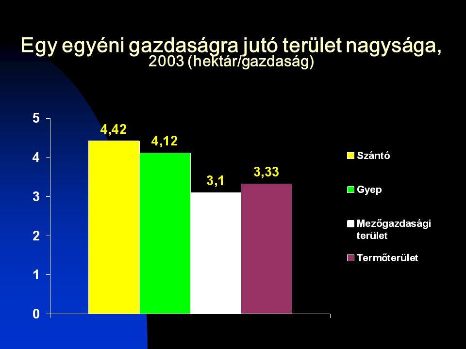 Egy egyéni gazdaságra jutó terület nagysága, 2003 (hektár/gazdaság)