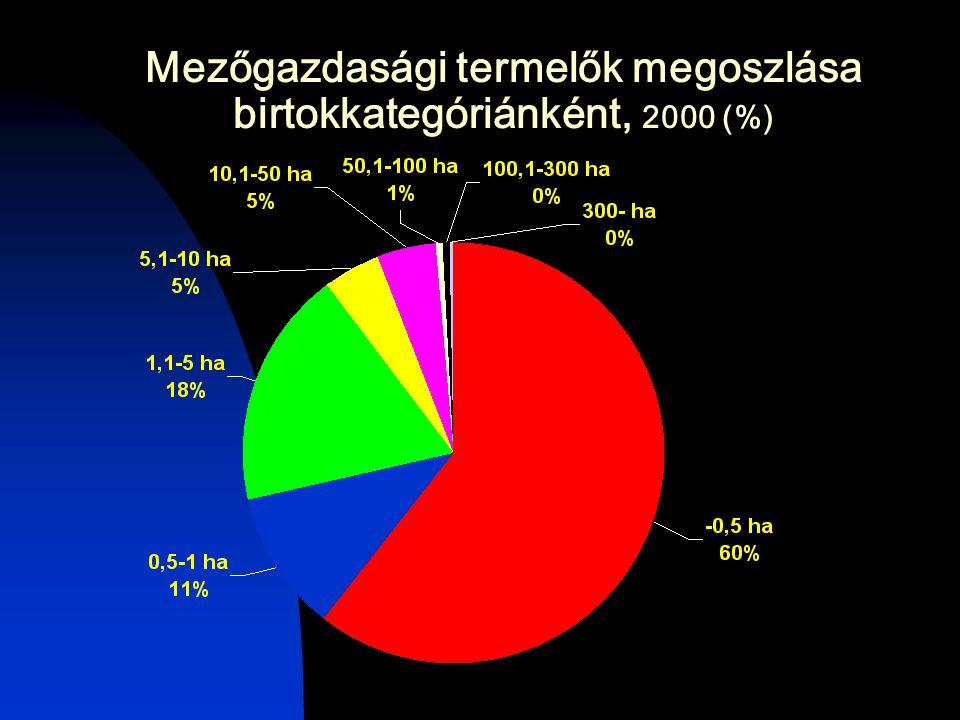 Mezőgazdasági termelők megoszlása birtokkategóriánként, 2000 (%)