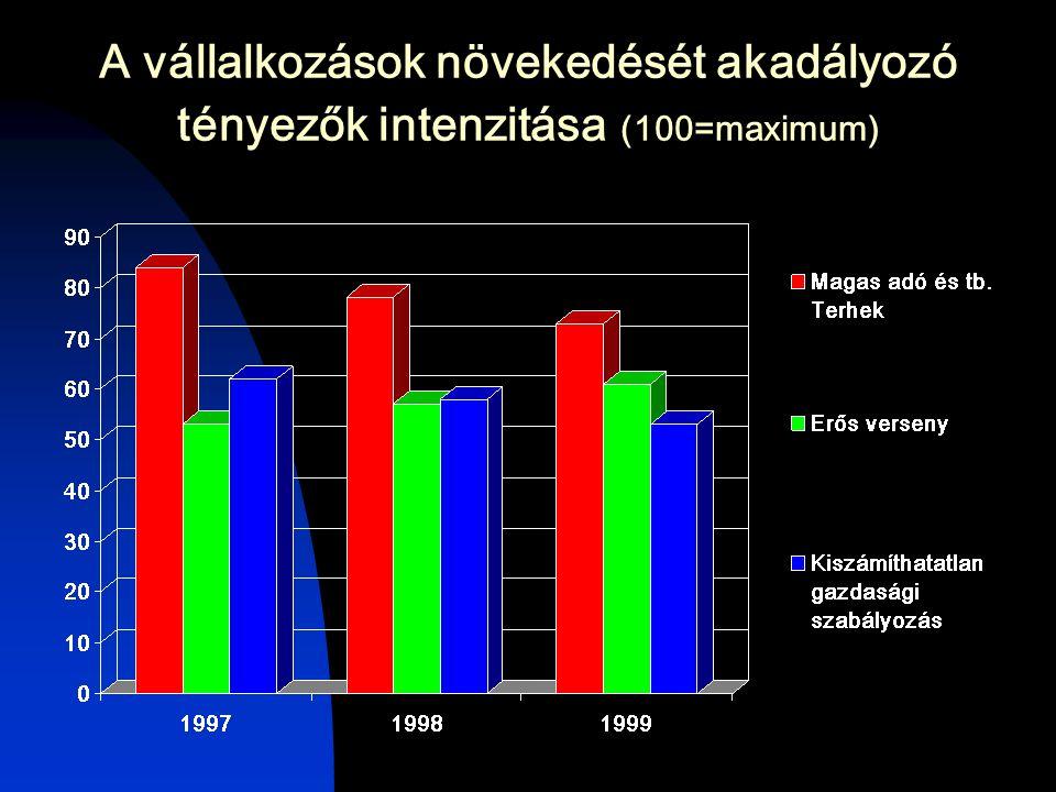 A vállalkozások növekedését akadályozó tényezők intenzitása (100=maximum)