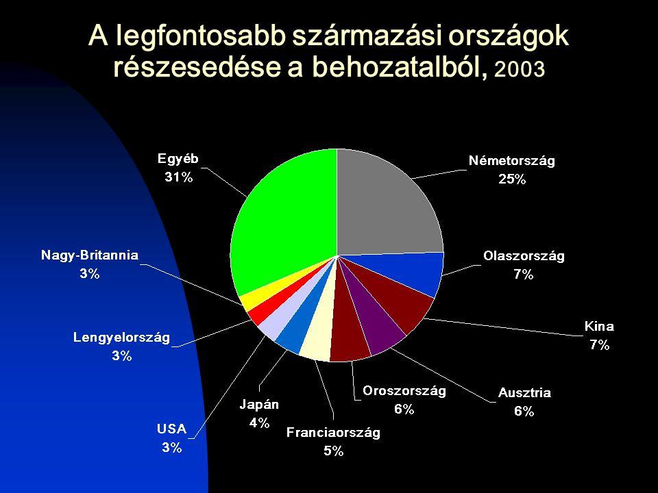 A legfontosabb származási országok részesedése a behozatalból, 2003