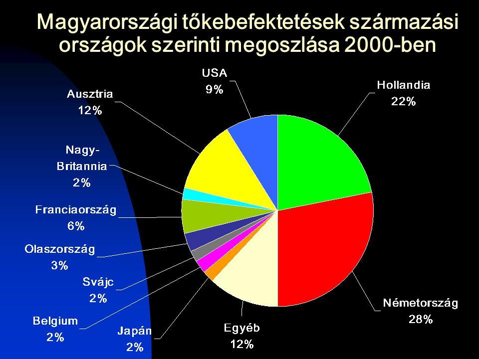 Magyarországi tőkebefektetések származási országok szerinti megoszlása 2000-ben