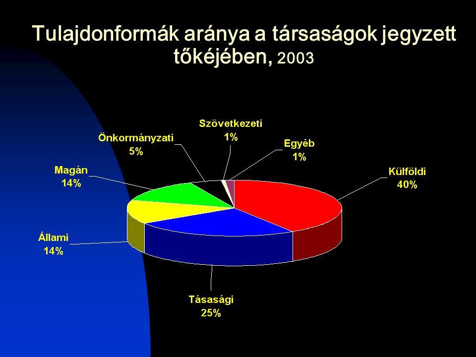 Tulajdonformák aránya a társaságok jegyzett tőkéjében, 2003