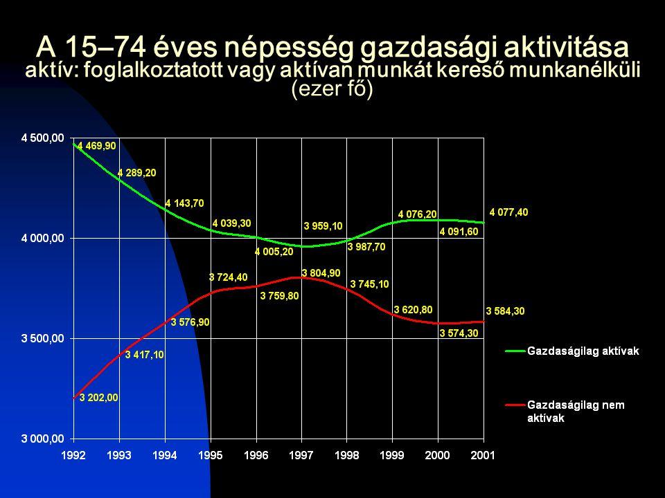 A 15–74 éves népesség gazdasági aktivitása aktív: foglalkoztatott vagy aktívan munkát kereső munkanélküli (ezer fő)
