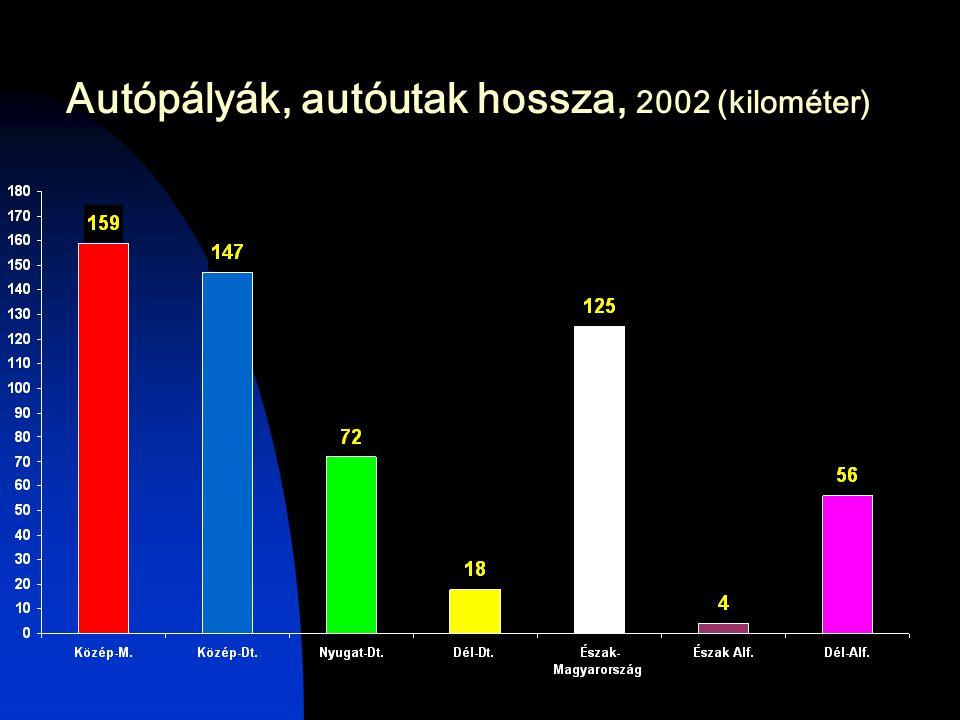 Autópályák, autóutak hossza, 2002 (kilométer)