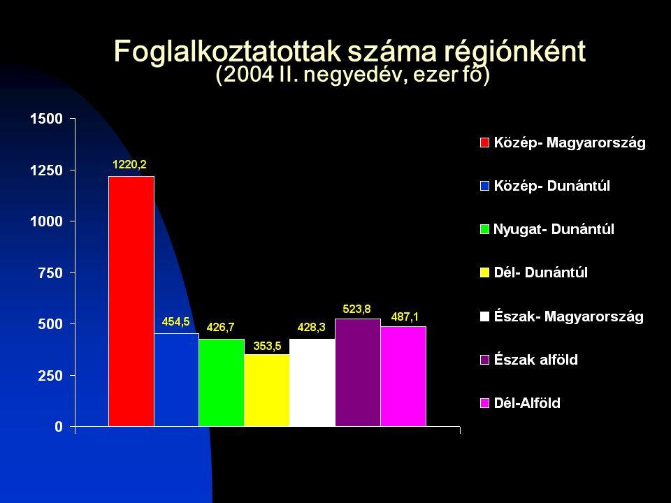 Foglalkoztatottak száma régiónként (2004 II. negyedév, ezer fő)