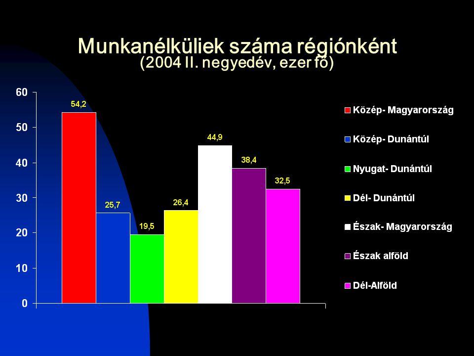 Munkanélküliek száma régiónként (2004 II. negyedév, ezer fő)
