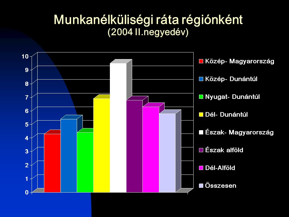 Munkanélküliségi ráta régiónként (2004 II.negyedév)