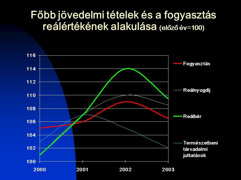 Főbb jövedelmi tételek és a fogyasztás reálértékének alakulása (előző év=100)