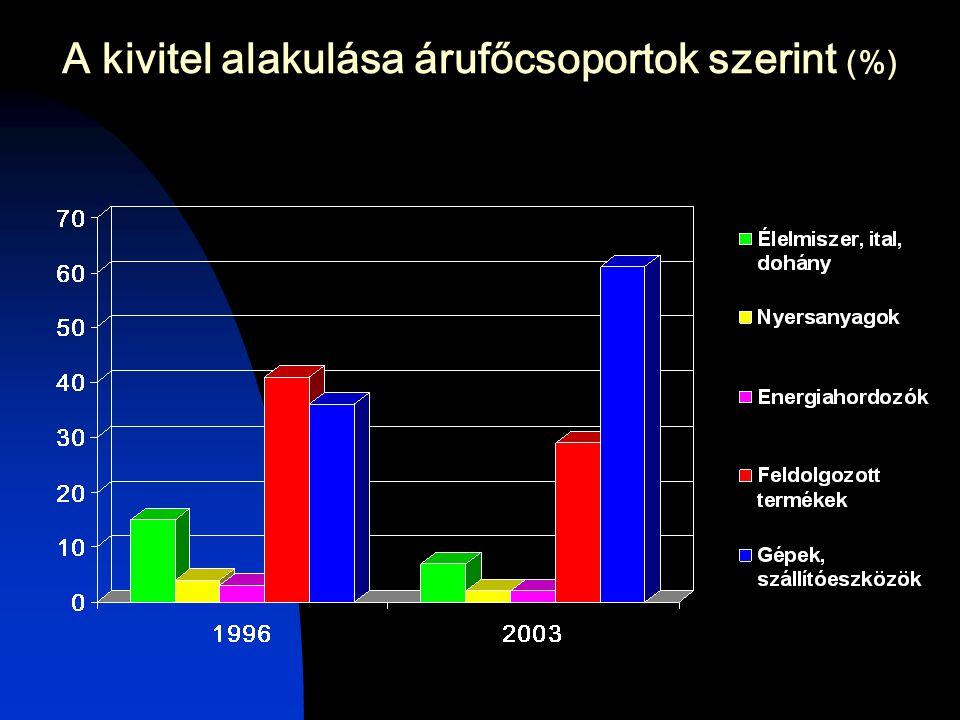 A kivitel alakulása árufőcsoportok szerint (%)