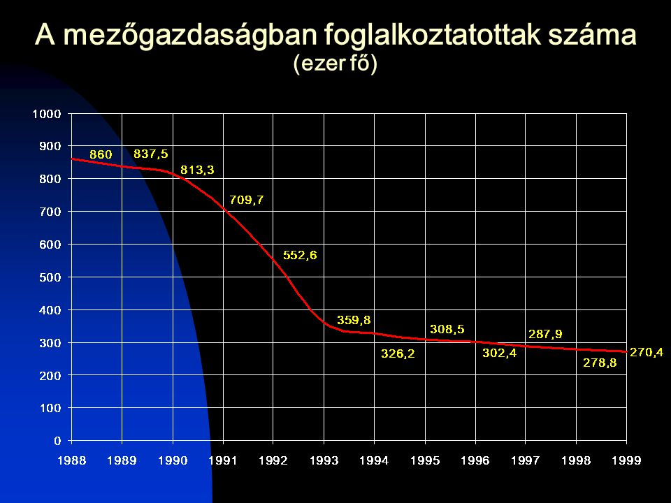 A mezőgazdaságban foglalkoztatottak száma (ezer fő)