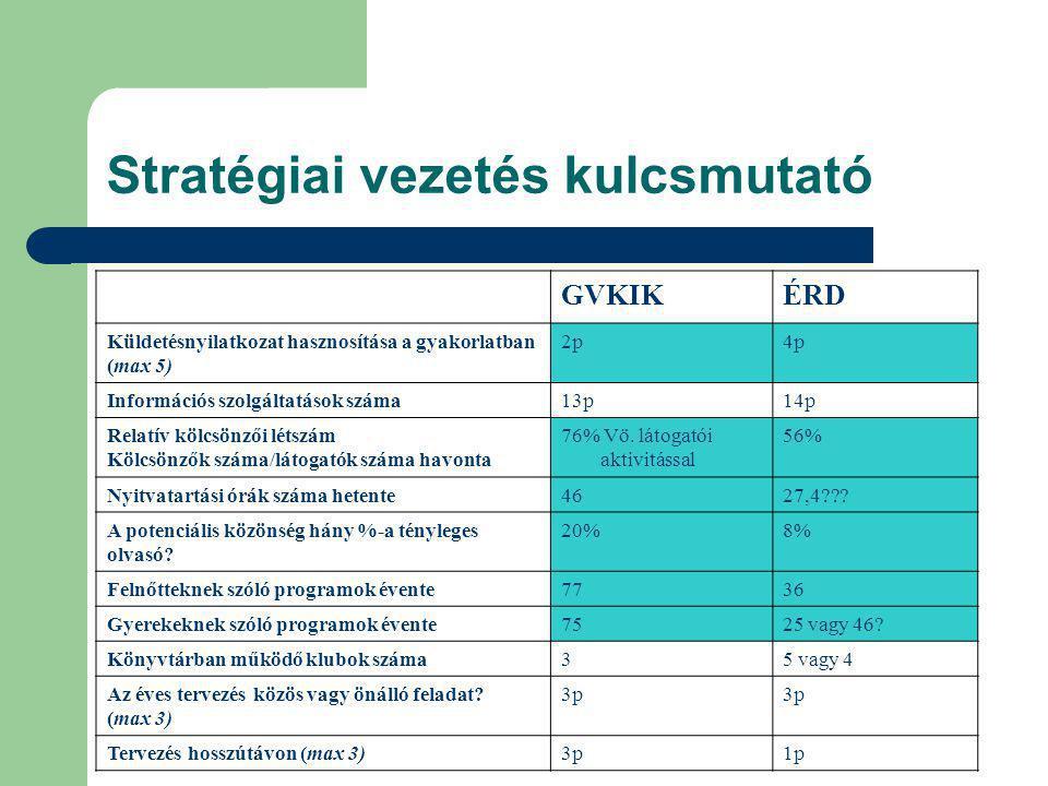 Stratégiai vezetés kulcsmutató GVKIKÉRD Küldetésnyilatkozat hasznosítása a gyakorlatban (max 5) 2p4p Információs szolgáltatások száma13p14p Relatív kölcsönzői létszám Kölcsönzők száma/látogatók száma havonta 76% Vö.