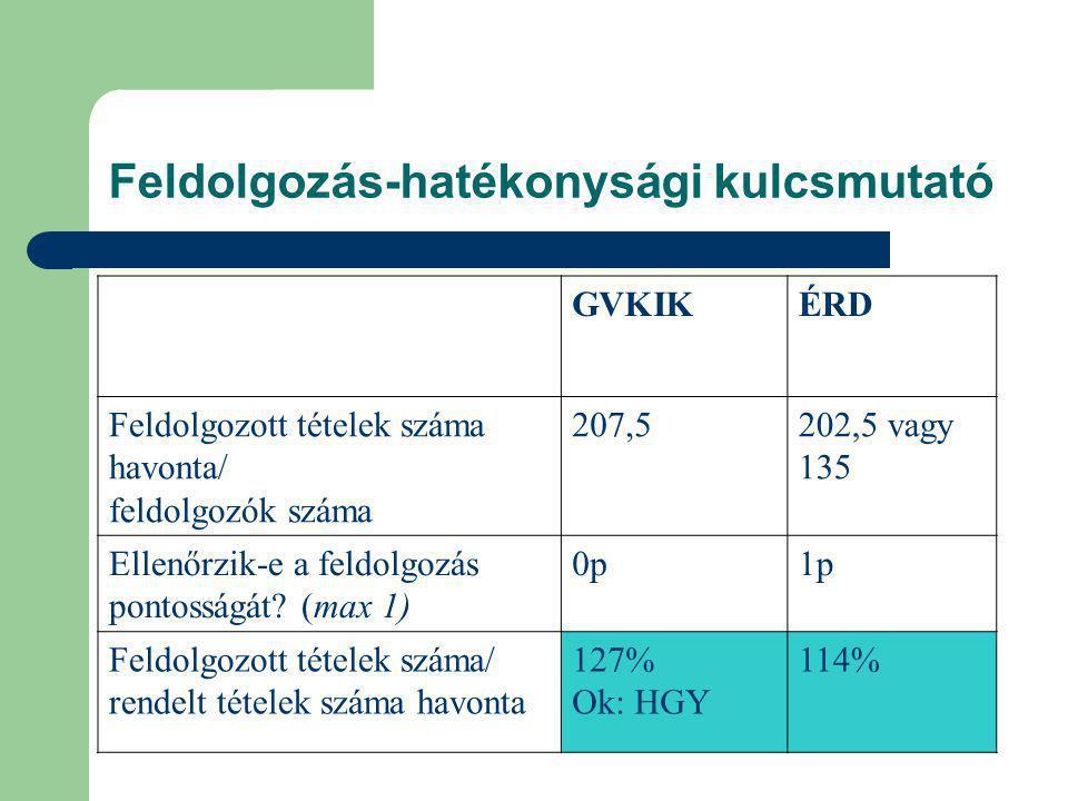 Feldolgozás-hatékonysági kulcsmutató GVKIKÉRD Feldolgozott tételek száma havonta/ feldolgozók száma 207,5202,5 vagy 135 Ellenőrzik-e a feldolgozás pontosságát.