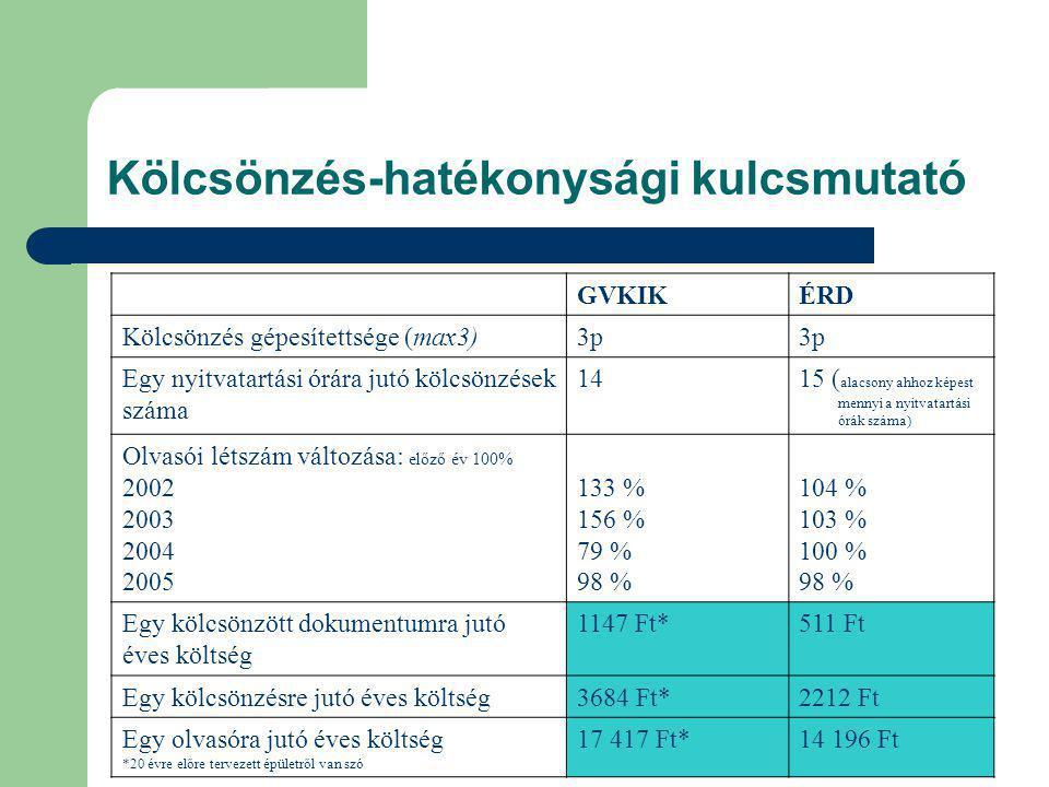 Kölcsönzés-hatékonysági kulcsmutató GVKIKÉRD Kölcsönzés gépesítettsége (max3)3p Egy nyitvatartási órára jutó kölcsönzések száma 1415 ( alacsony ahhoz képest mennyi a nyitvatartási órák száma) Olvasói létszám változása: előző év 100% 2002 2003 2004 2005 133 % 156 % 79 % 98 % 104 % 103 % 100 % 98 % Egy kölcsönzött dokumentumra jutó éves költség 1147 Ft*511 Ft Egy kölcsönzésre jutó éves költség3684 Ft*2212 Ft Egy olvasóra jutó éves költség *20 évre előre tervezett épületről van szó 17 417 Ft*14 196 Ft