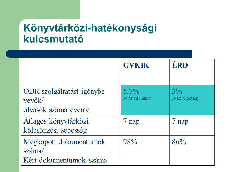 Könyvtárközi-hatékonysági kulcsmutató GVKIKÉRD ODR szolgáltatást igénybe vevők/ olvasók száma évente 5,7% Jó az állomány 3% Jó az állomány Átlagos könyvtárközi kölcsönzési sebesség 7 nap Megkapott dokumentumok száma/ Kért dokumentumok száma 98%86%